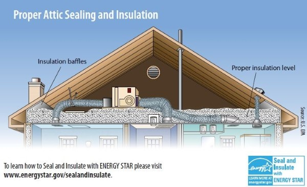 Energy Star Rule Your Attic Oakwood Exteriors